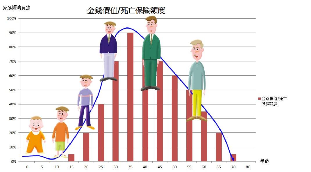 年齡與壽險保額關係